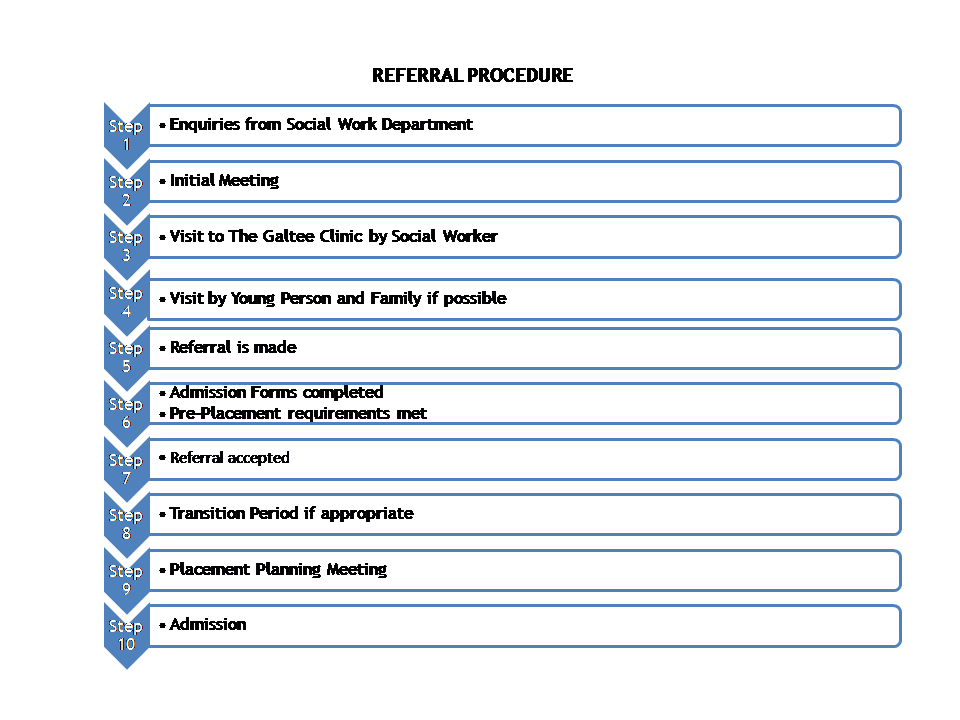 Referral Procedure